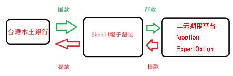 Skrill臺灣