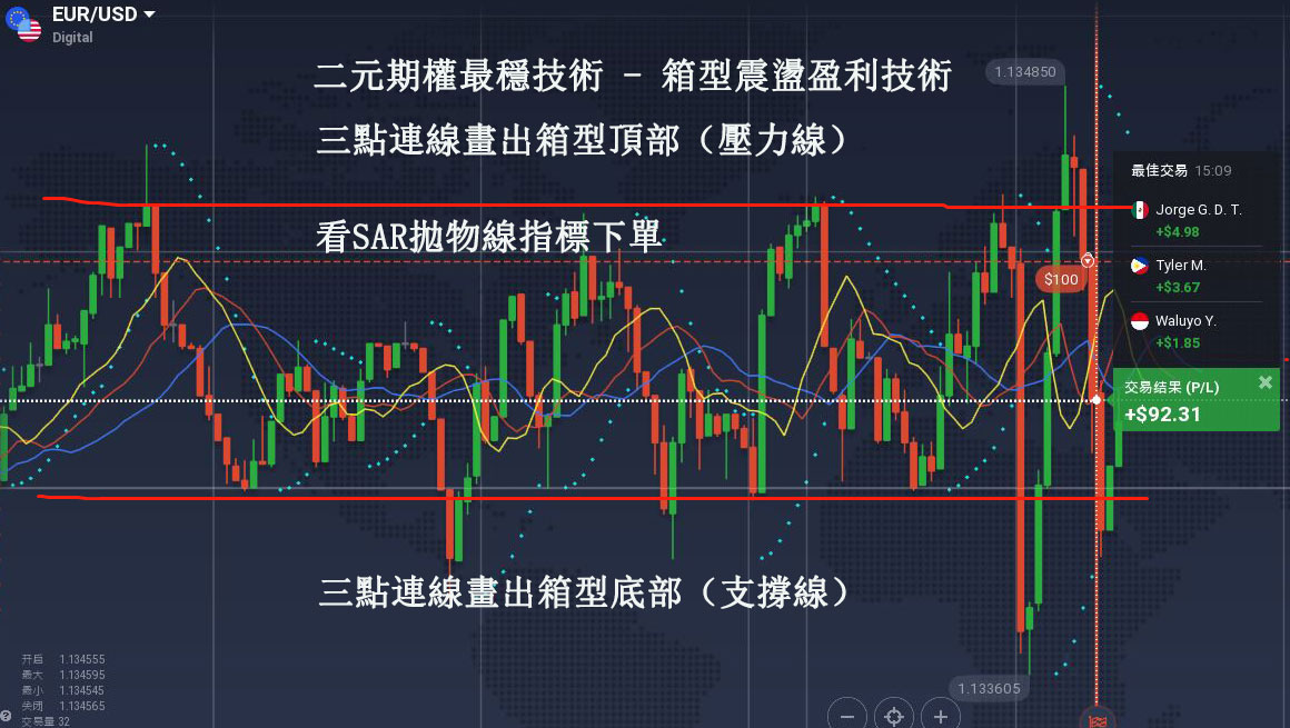 二元期權交易