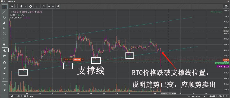 Bitmex交易