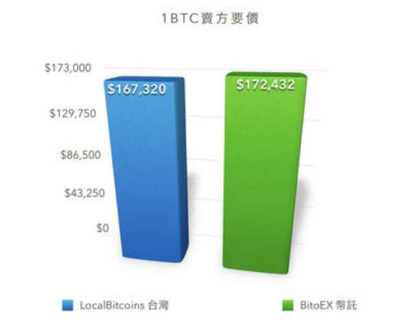 台灣比特幣買賣