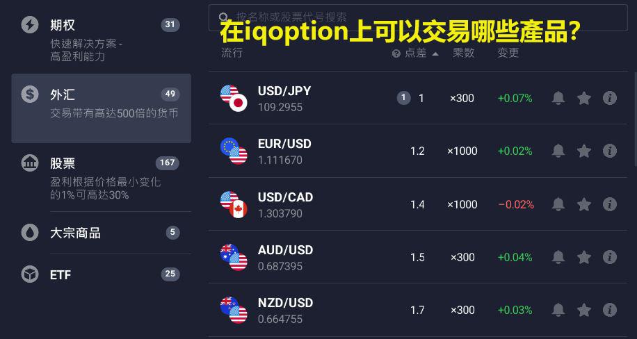 IQ Option官網中文