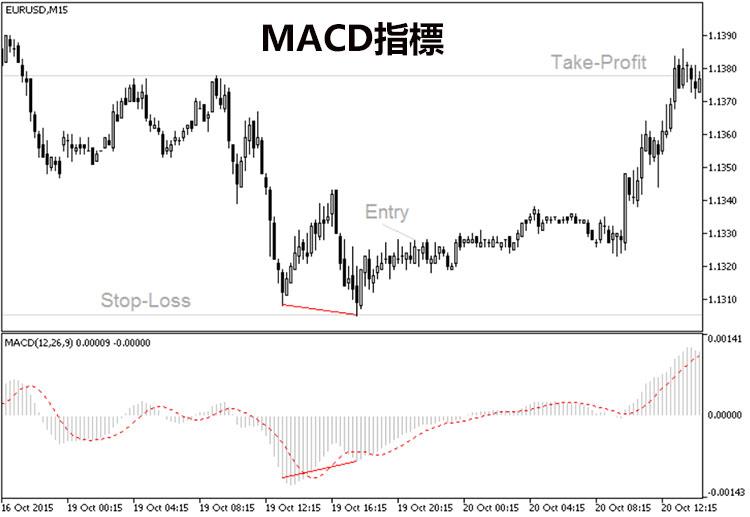 外匯交易策略-MACD指標
