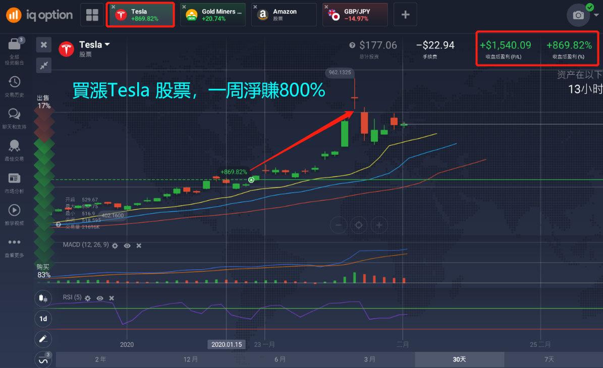 Tesla股票還會漲嗎
