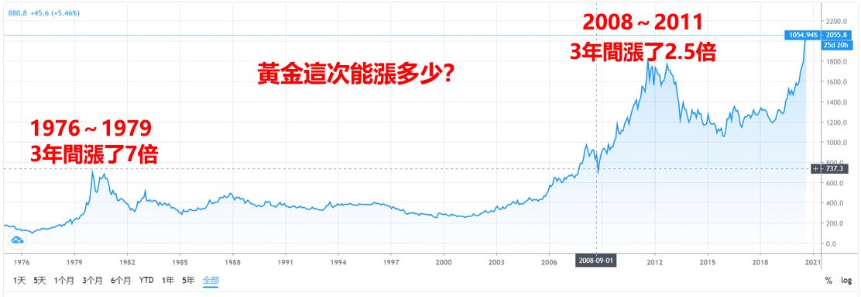 黃金如何投資?哪個交易平台好