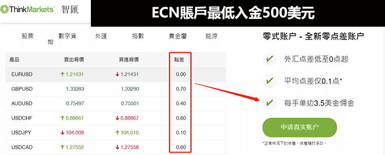 最好的ECN賬戶外匯經紀商推薦