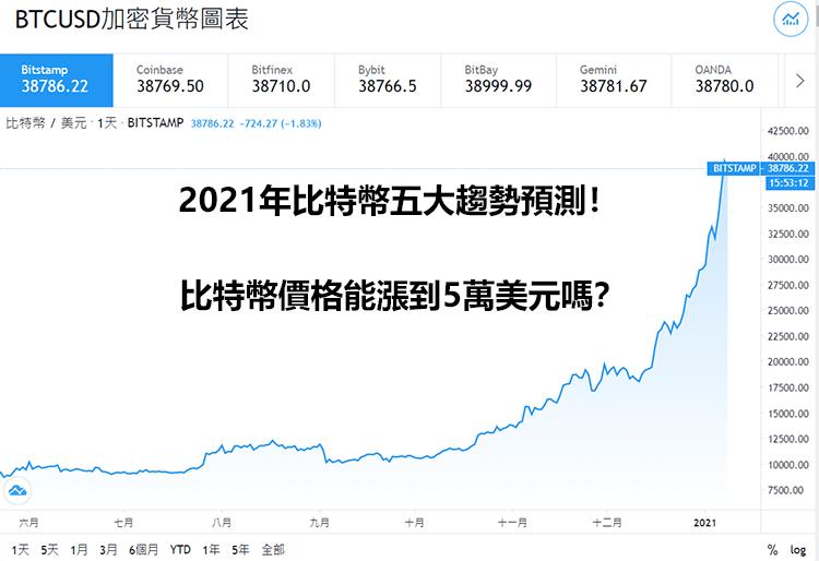 2021年比特幣五大趨勢預測!比特幣價格能漲到5萬美元嗎?